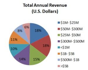 ERP 2015 report - revenue