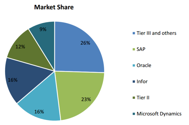 Market share 2015.png