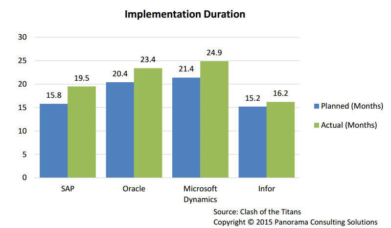Implement Duration 2016