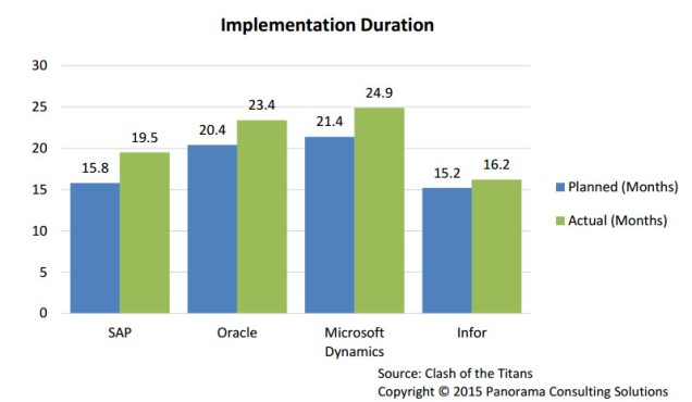 Implement Duration 2016