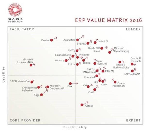 ERP Matrix
